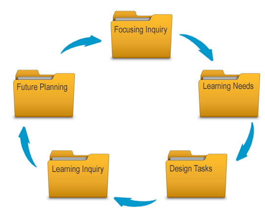 Teaching as inquiry process
